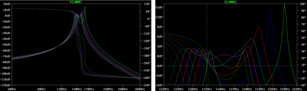 LTSpice Parameter Sweep: .step param C 10pF 22pF 2pF yields the bode plot in the left pane. The right pane displays the zoomed peak area. Note the effect of sweeping values of {C} parameter: bandwidth stays roughly the same, however cutoff frequencies move to the left with the {C} parameter increasing in value. Light green — lowest value for {C}: 10pF; dark green — highest value for {C}: 22pF; purple is the default value of 18pF, as designed.