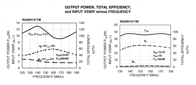 Output power, total efficiency and input VSWR vs. frequency. Typical performance at Tcase = +25deg, ZG = ZL = 50 ohm.