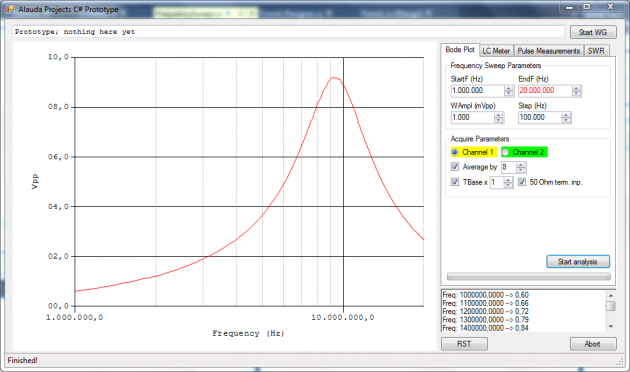 Plot of voltage drop across 10μH inductor during a frequency sweep from 1 MHz to 20 MHz, 1 V<sub>pp</sub>. Averaged, 8 cycles, acquire mode. Notice the line looks smoother than in the previous chart, due to average acquire mode.